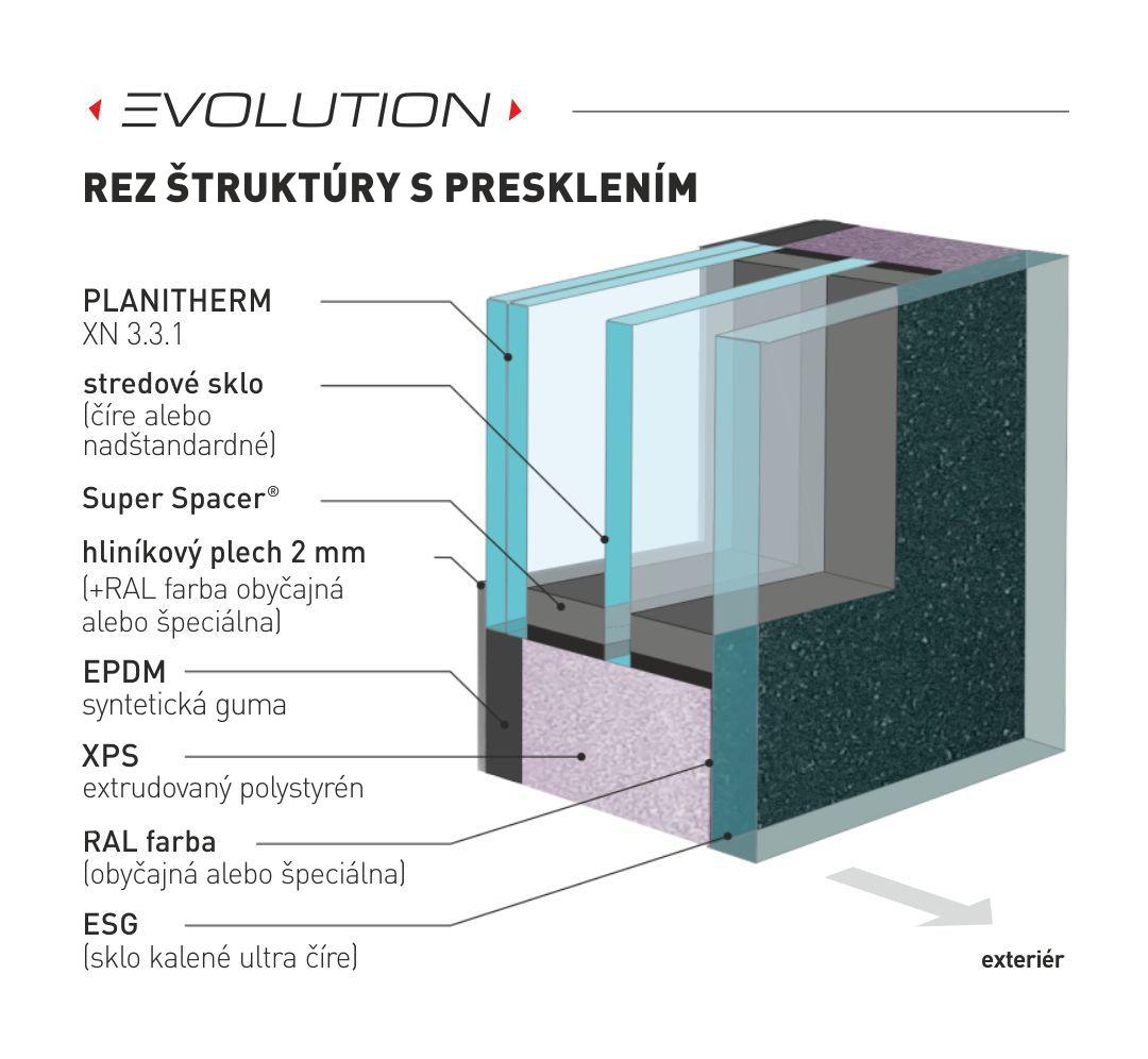hliníkové dvere s výplňou evolution. štruktúra rezu s izolačným trojsklom
