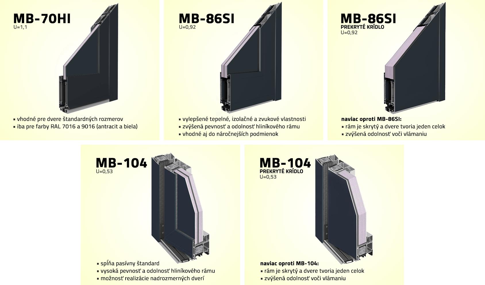 Hliníkové profily pre klasické vchodové dvere