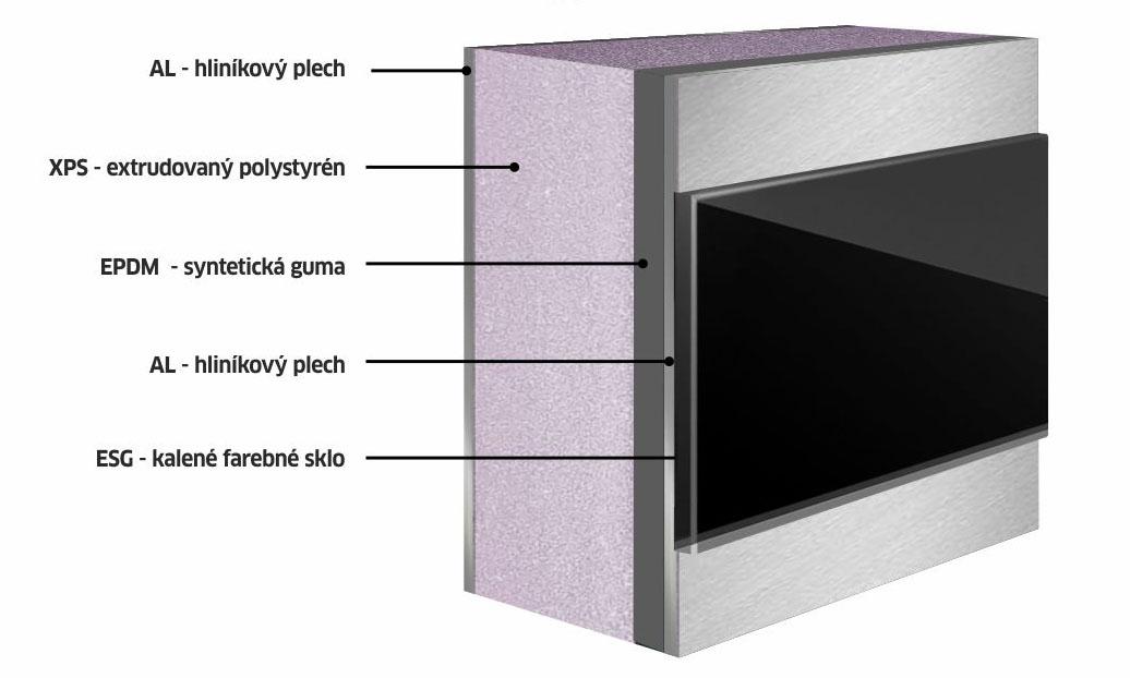 Dilatačná štruktúra pre dvernú výplň Prestige