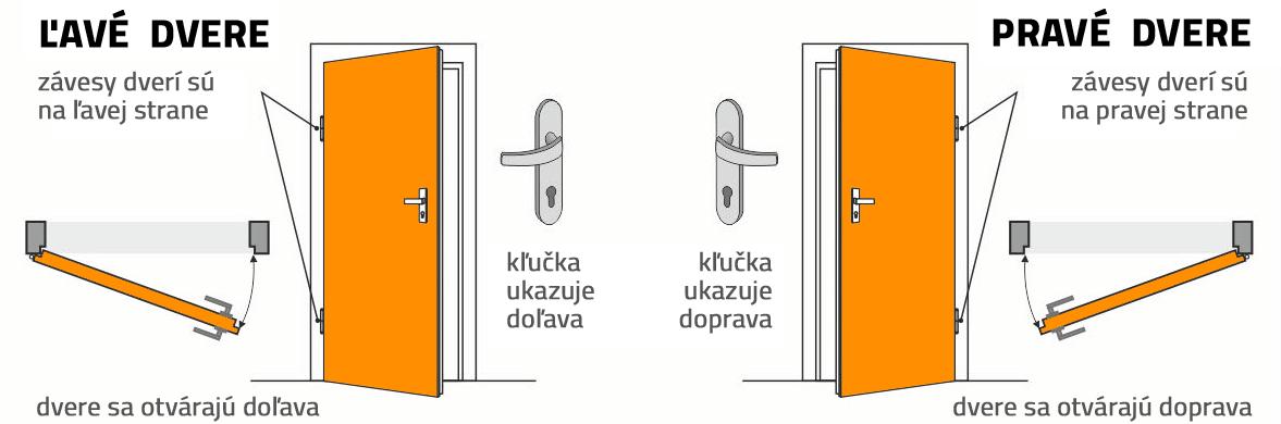 Ako určiť smer otvárania vchodových dverí. Pravé alebo ľavé?