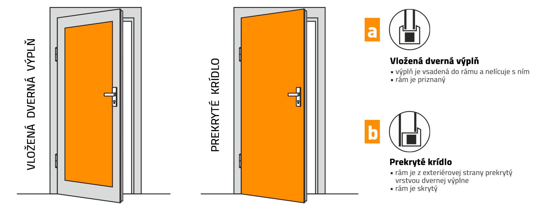 Profilový dverný systém a prekryté krídlo pre vchodové dvere